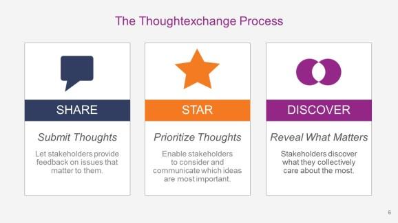 Thoughtexchange visual